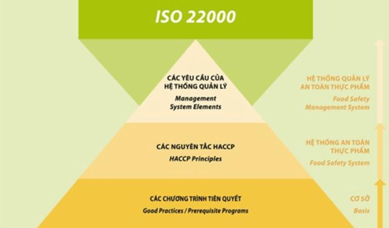 Nguyên tắc về tiêu chuẩn ISO 22000