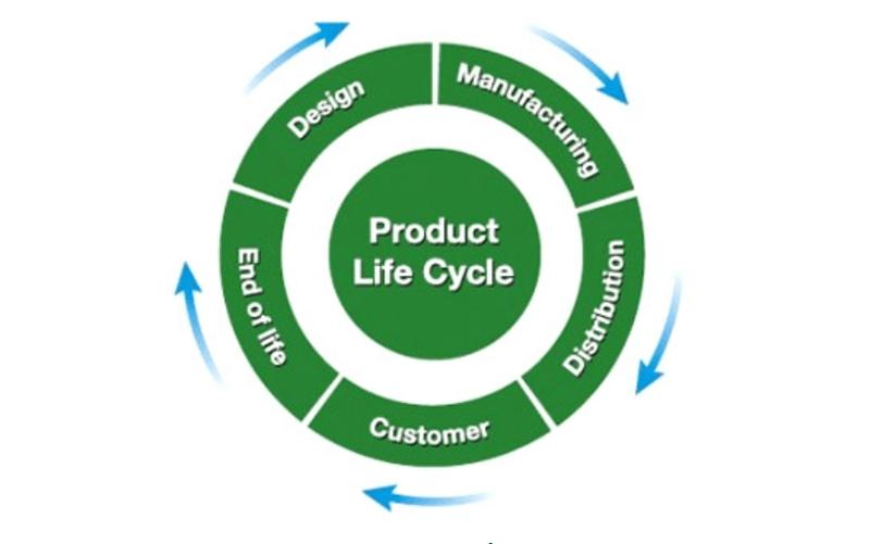 Vòng đời sản phẩm là gì?